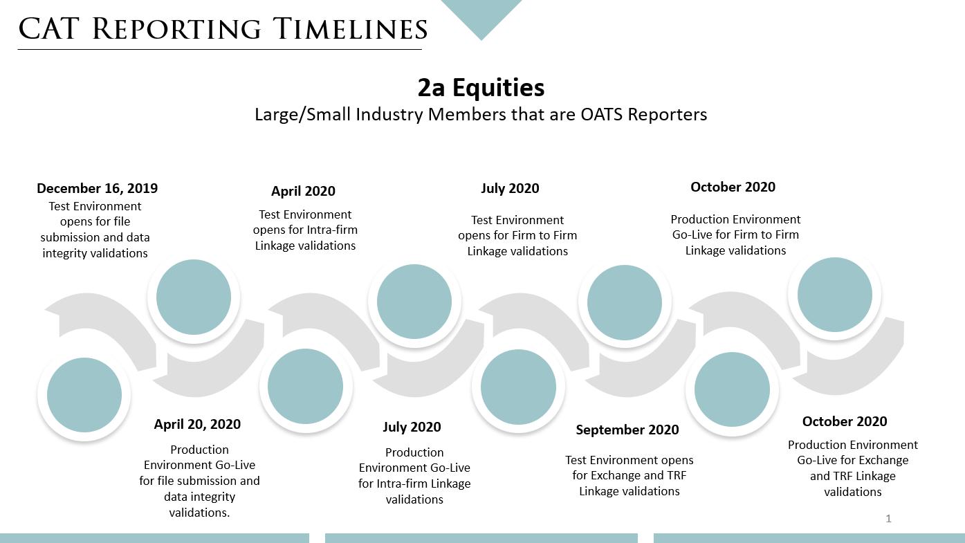 CAT Equities timeline