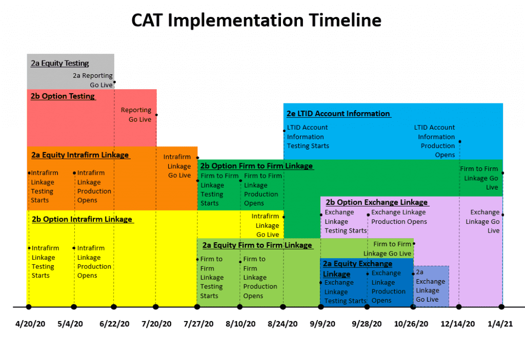 CAT Timeline