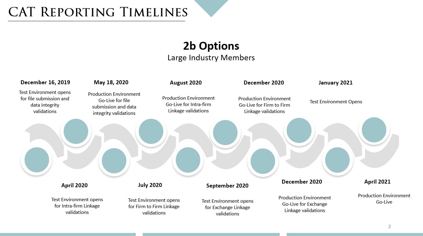 CAT Options timeline
