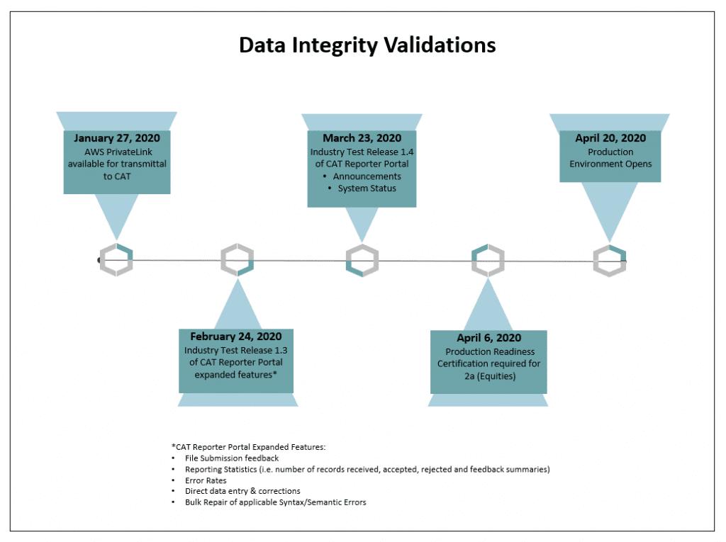 CAT Data Integrity Timeline